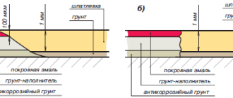 Автомобильная шпаклевка: полный перечень видов и характеристики составов